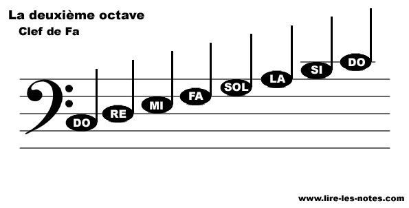 Repésentation des notes de la seconde octave de la clef de Fa