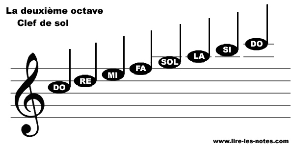 Repésentation des notes de la seconde octave de la clef de Sol