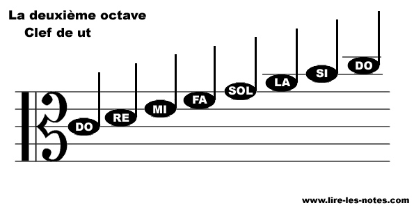 Repésentation des notes de la seconde octave de la clef de Ut 3