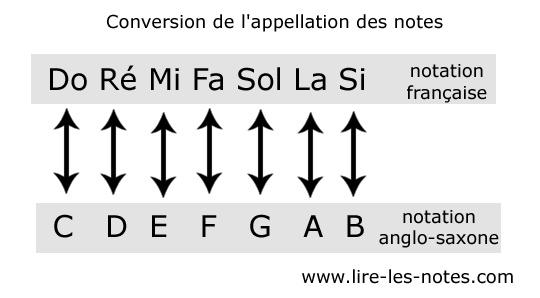 Conversion anglo-saxonnes