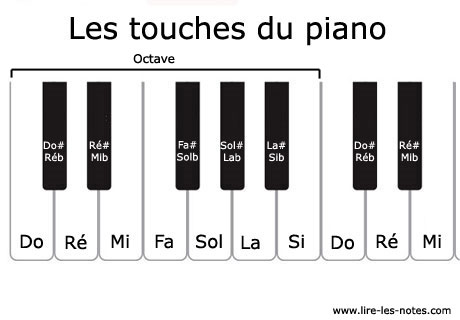 Composition des notes d'un clavier de piano par octave